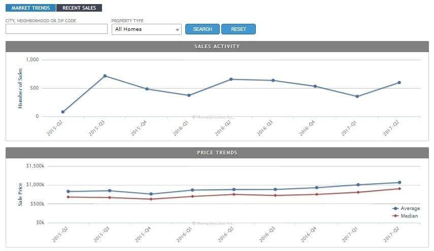 property data API